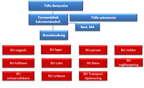 TUR-organisationsdiagram (3)